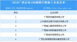 2018广西企业100强排行榜出炉:广西投资集团有限公司位列榜首