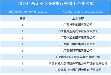 2018廣西企業100強排行榜出爐:廣西投資集團有限公司位列榜首
