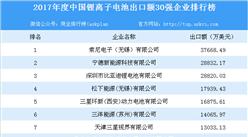 2017年度中國鋰離子電池出口額30強企業排行榜:索尼電子(無錫)位列榜首(附名單)