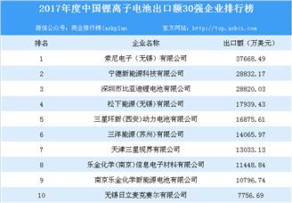 2017年度中国锂离子电池出口额30强企业排行榜