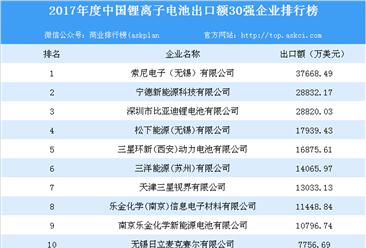 2017年度中国锂离子电池出口额30强企业排行榜:索尼电子(无锡)位列榜首(附名单)