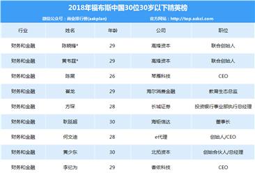 2018年福布斯中国30位30岁以下精英排行榜出炉(附各行业领域榜单)