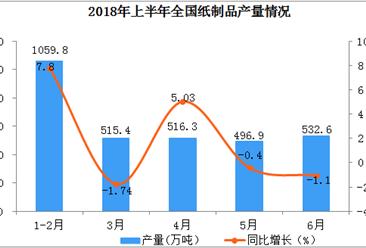 2018年上半年全国纸制品产量数据分析(附图)