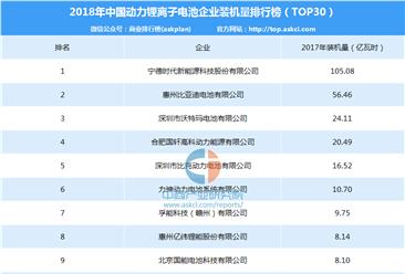 2018年中国锂离子电池企业装机量排行榜(TOP30)