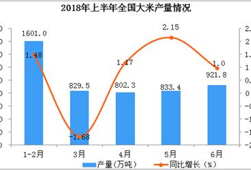 2018年上半年全国大米产量数据分析(附图)