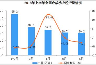 全国洗衣粉产量数据:2018年上半年洗衣粉产量185.3万吨(附图表)