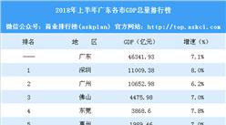 2018年上半年广东各市GDP排行榜:韶关经济反超阳江(附榜单)