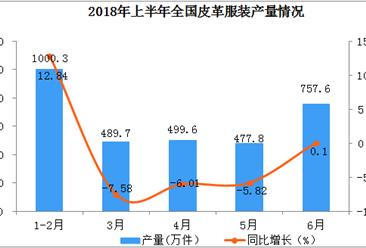 2018年上半年全国皮革服装产量数据分析(附图表)