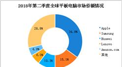 2018年第二季度全球平板电脑出货量数据分析:出货量超3000万台(图)