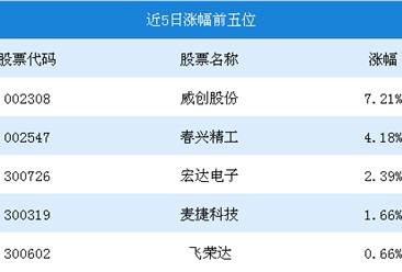 2018年8月5G概念行情周报:威创股份涨幅为7.21%(7.30-8.03)