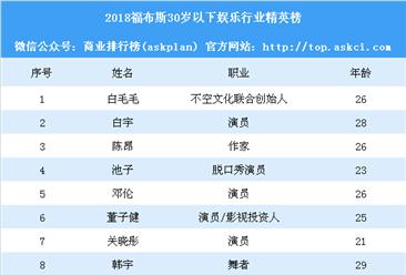 2018福布斯30岁以下娱乐行业精英榜:除了杨紫张一山还有谁?(附榜单)