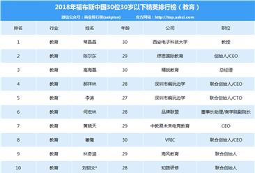 2018年福布斯中国30位30岁以下精英排行榜(教育行业)
