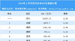 2018年上半年四川各市GDP排行榜:成都总量第一 绵阳突破千亿(附榜单)