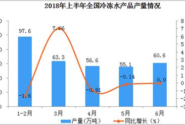 2018年上半年全国冷冻水产品产量有所下降(附图表)