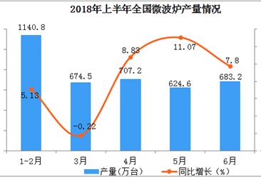 2018年上半年全国微波炉产量同比增长11.75%(附图)