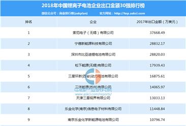 2018年中国锂离子电池企业出口金额排行榜(top30)