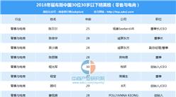 2018年福布斯中国30位30岁以下精英排行榜(零售与电商行业)