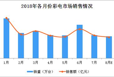 8月彩电市场前瞻:整体市场或将继续保持冷淡状态(图)