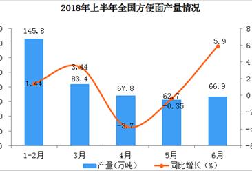 2018年6月份全国方便面产量同比增长近6%(附上半年图表)