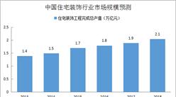 樓市向好帶動家居家裝市場 中國家居家裝行業市場規模預測(附圖表)