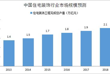 楼市向好带动家居家装市场 中国家居家装行业市场规模预测(附图表)