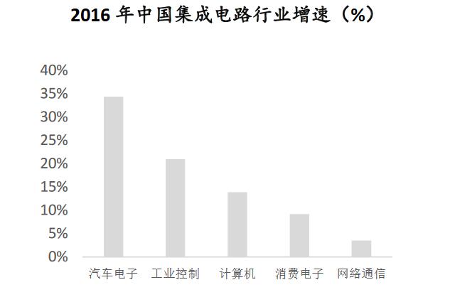 我国集成电路自给率仅为三成 我国集成电路产业发展现状分析(图)