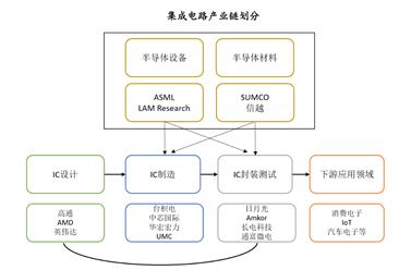 2018年芯片上下游产业链及竞争格局分析(图)