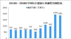 2018年上半年中国医疗健康行业各领域融资情况分析