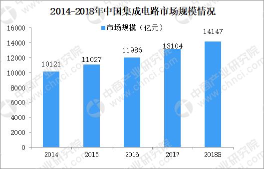 全球集成电路产业向中国转移 2018年中国集成电路市场