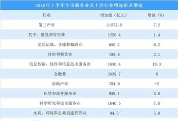 2018年上半年北京服务业运行情况分析:服务业、增加值同比增长7.2%(图)