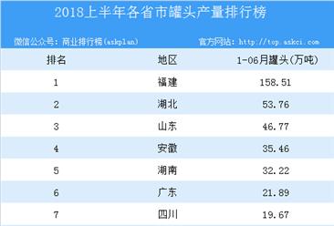 2018年上半年全国各省市罐头产量排行榜