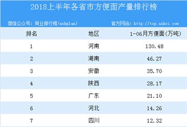 2018年上半年全國各省市方便面產量排行榜