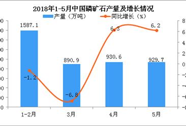 2018年5月中国磷矿石产量为929.7万吨 同比增长6.2%