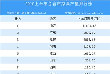 2018年上半年全国各省市家具产量排行榜