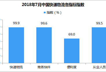 2018年7月永利国际娱乐快递物流指数99.9%:跨境快件指数小幅回升(附解读)