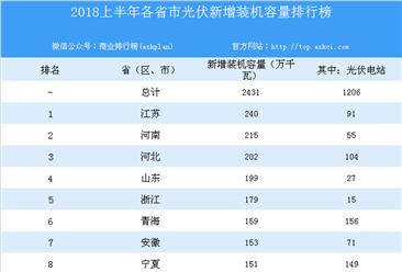 2018上半年各省市光伏新增装机容量排行榜(附榜单)