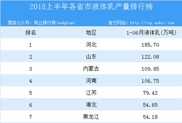 2018年上半年全国各省市液体乳产量排行榜