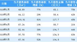 2018年7月富力地产销售简报:销售额同比上涨76%(附图表)