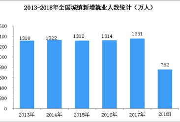 2018上半年全国就业和再就业形势分析:城镇新增就业752万 失业率降至低位(图表)