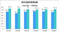 2018年第二季度购物中心发展指数分析:发展指数同比上升1.3(图)