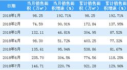 2018年7月新城控股销售简报:累计销售额1137亿(附图表)