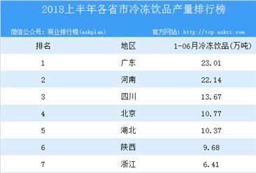 2018年上半年全国各省市冷冻饮品产量排行榜
