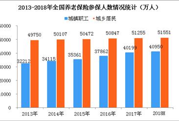2018上半年全国基本养老保险参保人数达9.25亿  基金总收入2.55万亿元 (附图表)
