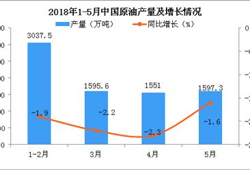 2018年1-5月中国原油产量及增长情况分析:同比下降2%