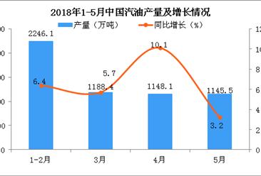 2018年1-5月中国汽油产量及增长情况分析:同比增长6.4%