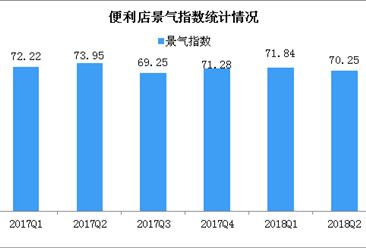 2018年第二季度中国便利店景气指数分析:总体景气指数为70.25(图)