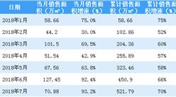 2018年7月世茂房地产销售简报:累计销售额逼近850亿(附图表)