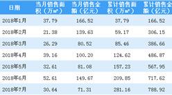 2018年7月中国金茂销售简报:累计销售额逼近800亿(附图表)