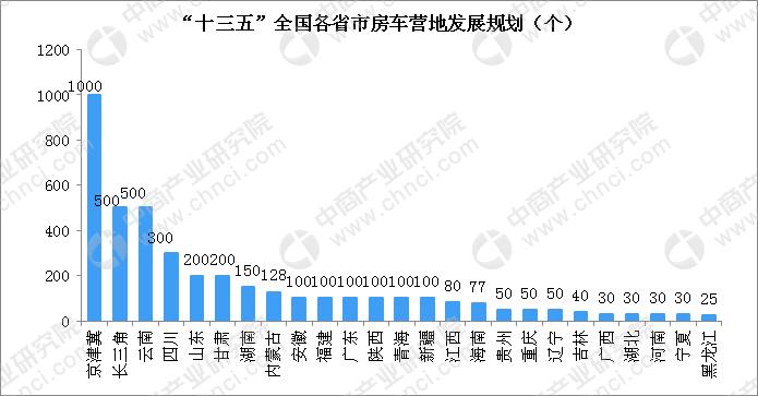 """2020年全国房车营地规模将超4000个 附各省市""""十三五"""""""