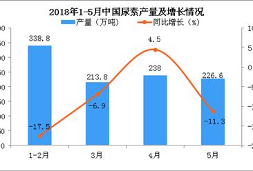 2018年1-5月中国尿素产量为1011.7万吨 同比下降10.4%